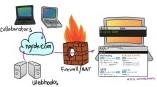 Публикация локального веб сервиса в интернет